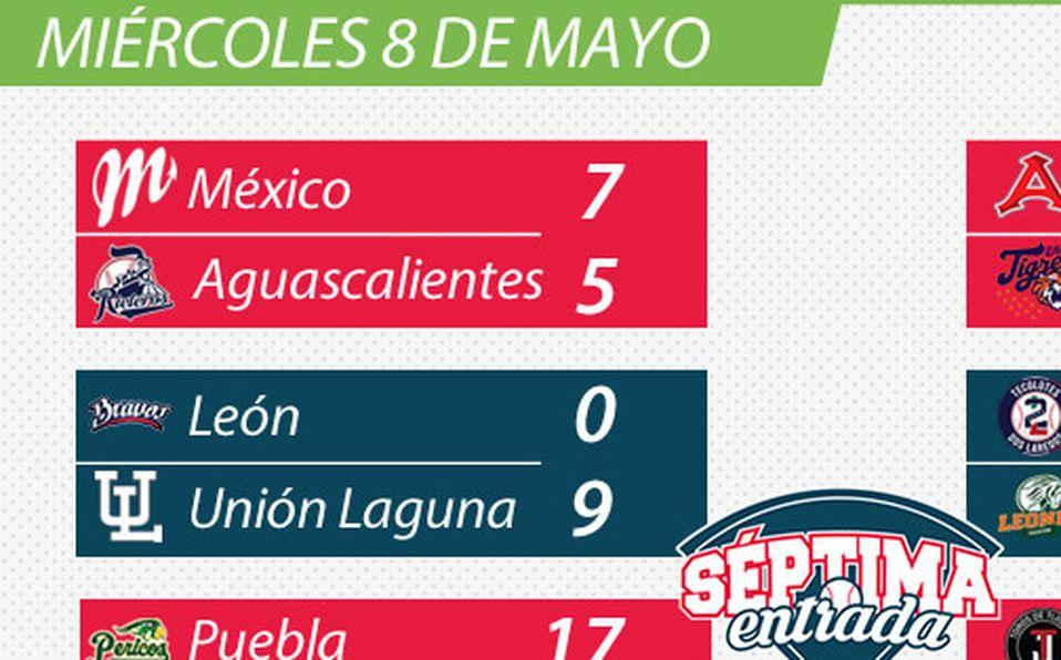 Resultados de la Liga Mexicana de Beisbol (miércoles 8 de mayo)