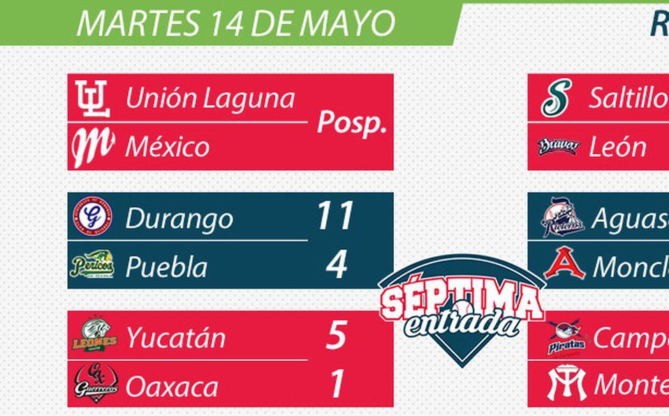 Resultados de la Liga Mexicana del martes 14 de mayo