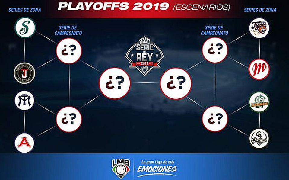 Qué son los Playoffs de LMB, cuántos juegos son y cuál es su formato