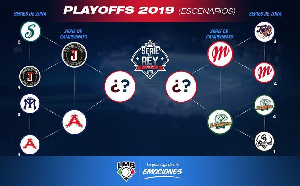 Así quedó el calendario de juegos de playoffs de la LMB 2019