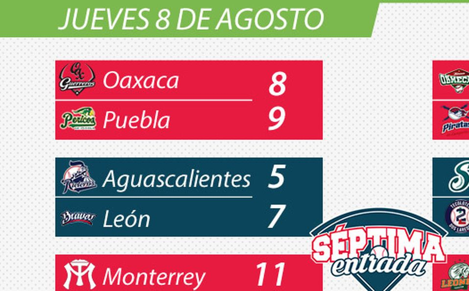 Resultados Liga Mexicana de Beisbol jueves 8 de agosto
